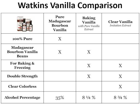 Watkins Vanilla Comparison Chart